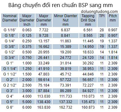 Bảng chuyển đổi ren BSP - mm