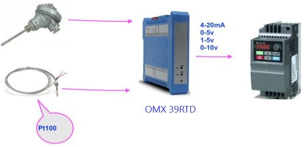 Ứng dụng Bộ chuyển tín hiệu OMX 39RTD