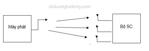 Mô hình phân tập anten thu kết hợp bộ chọn lọc