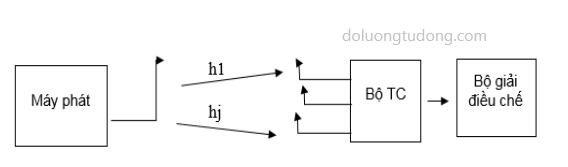 Mô hình phân tập anten thu TC