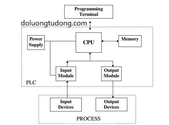 Cấu trúc PLC