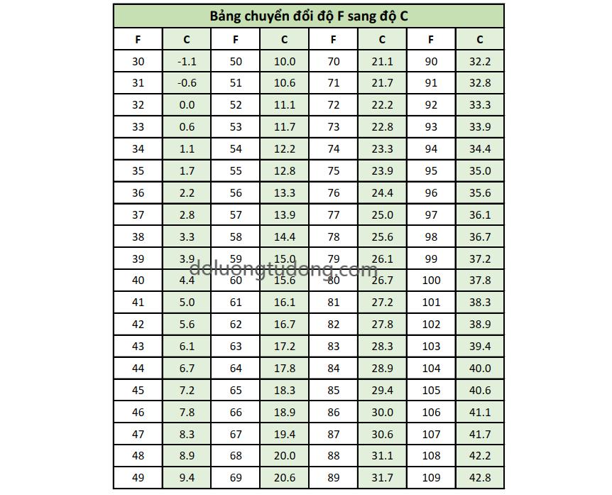 Bảng chuyển đổi độ F sang độ C