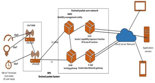 kien-truc-mang-NB-IoT