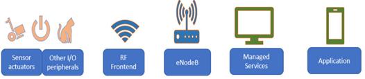 kien-truc-mang-LTE-M