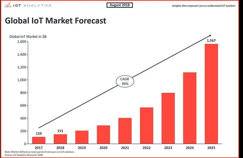 Thị trường IoT toàn cầu