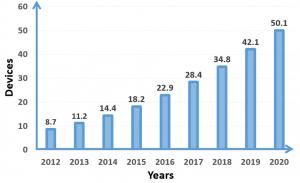 Số lượng thiết bị IoT