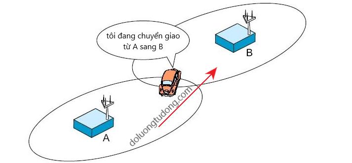 Quá trình chuyển giao trong viễn thông