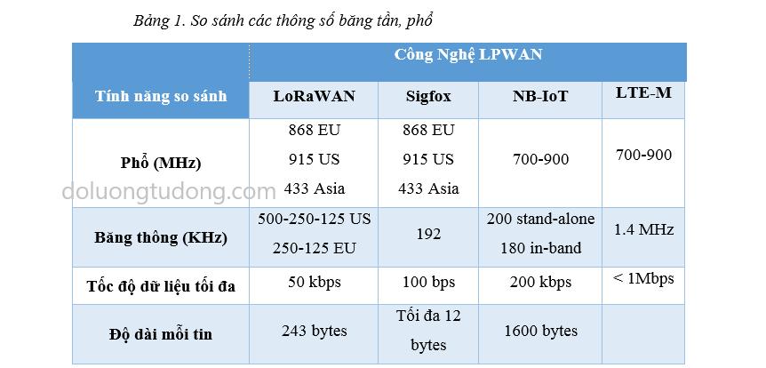 So Sánh Băng Tần - Phổ Các Công Nghệ Trong LPWAN