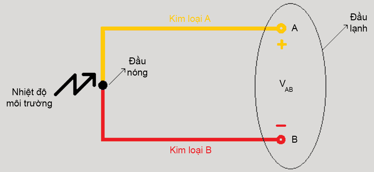Nguyên lý cặp nhiệt điện