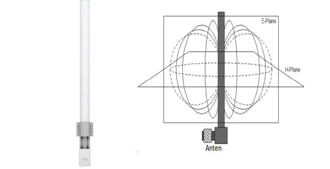 Anten vô hướng