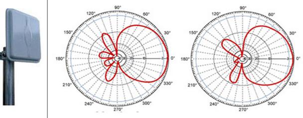 Phân cực của Patch antenna