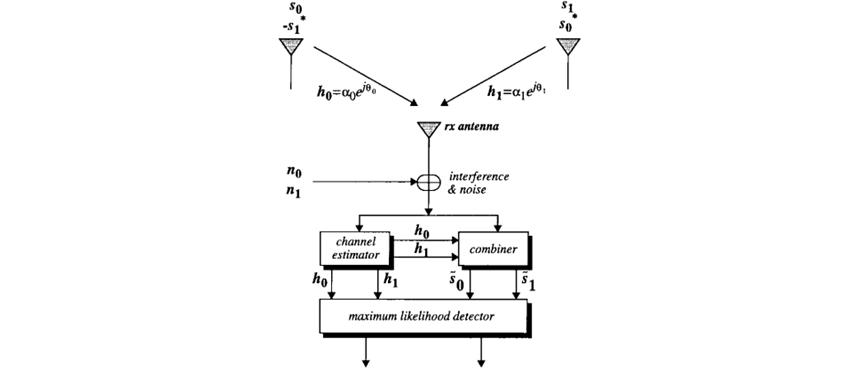 Mô hình Alamouti sử dụng 2 anten phát, 1 anten thu