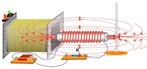 Điều kiện xuất hiện dòng điện cảm ứng