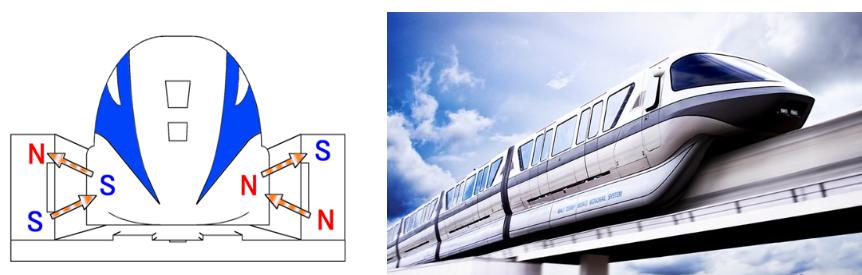 Nguyên lý hoạt động tàu điện cao tốc