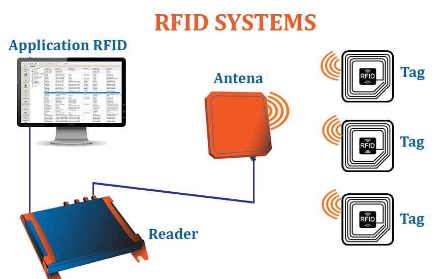 Cấu trấu hệ thống RFID