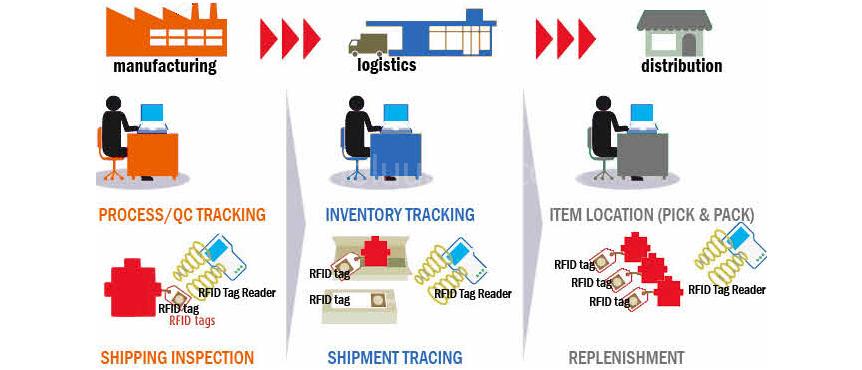 Một số ứng dụng RFID