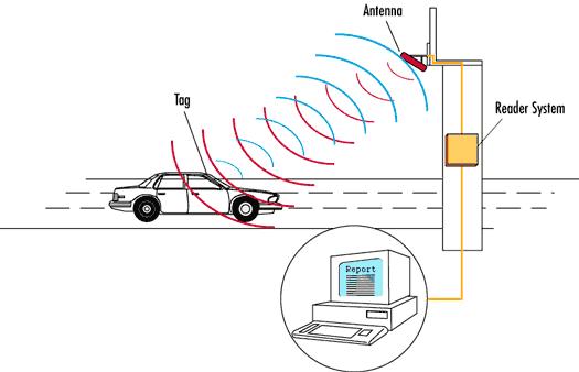 Công nghệ RFID trong ứng dụng thu phí không dừng