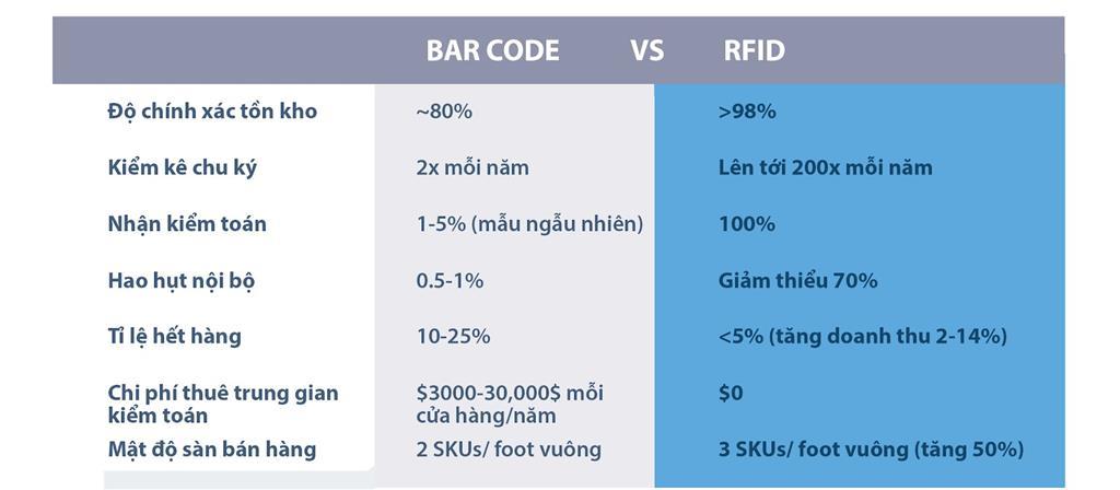 So sánh giữa RFID và Barcode