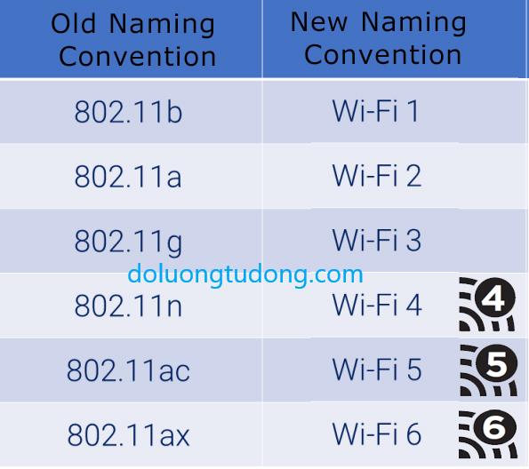 Tên gọi của các chuẩn wifi