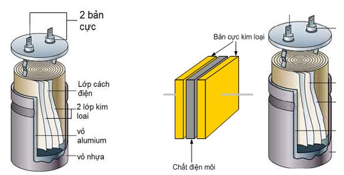 Cấu tạo của tụ điện là gì