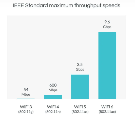 Tốc độ của WiFi 6