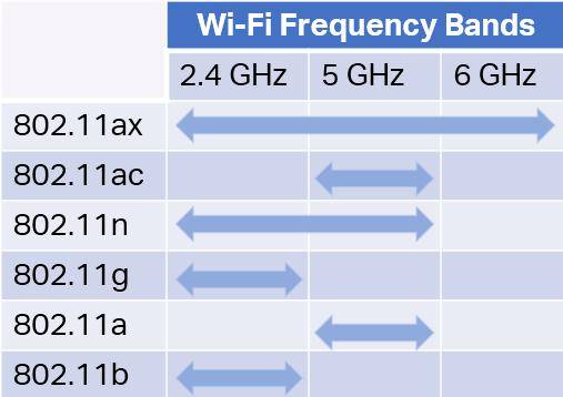 Tần số dùng trong wifi 6