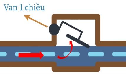 Khái niệm diode là gì