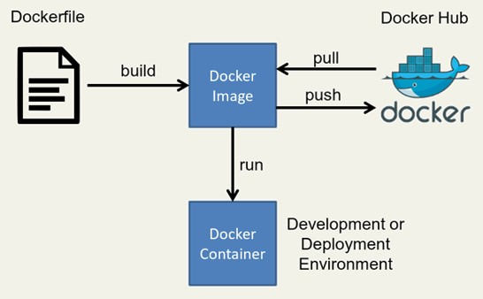 Developing in Docker